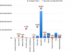 Cost of American wars in 2010 dollars & percent of GDP