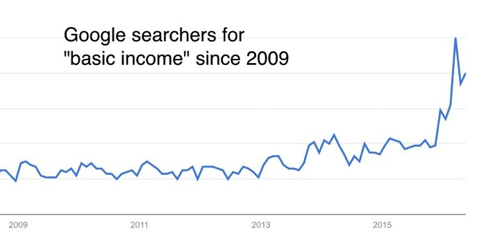 Google Trends  Web Search interest basic income  Worldwide 2004  present