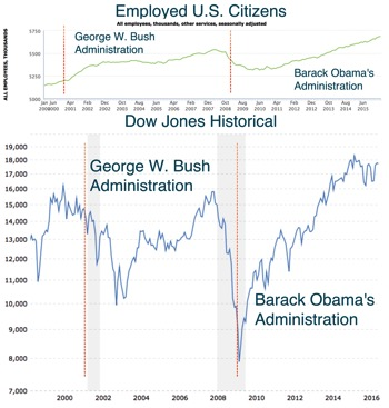 StockMarket & Employment Data