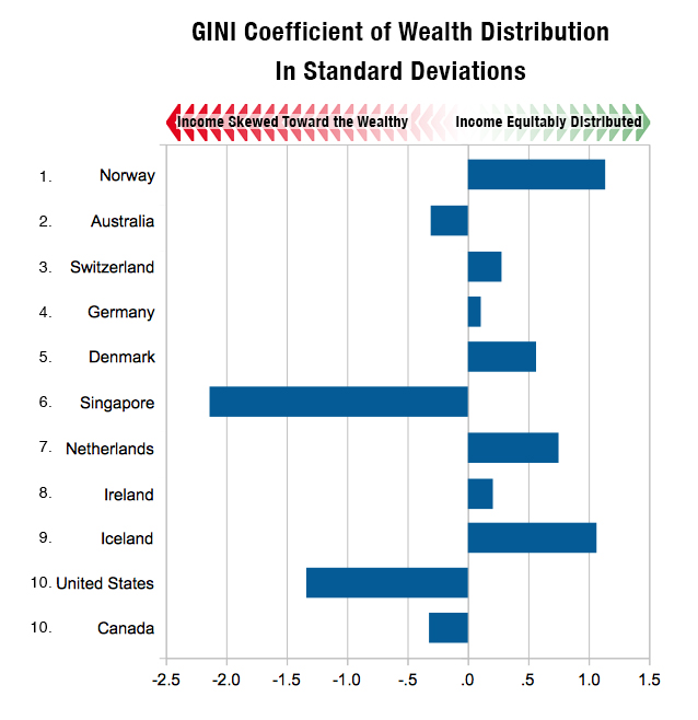 Gini Coefficient for Top Developed Nations