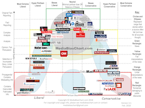 Media Bias Chart